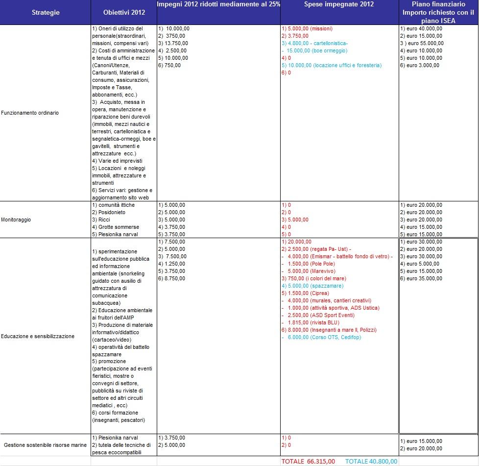 Ustica-piano di gestione parziale