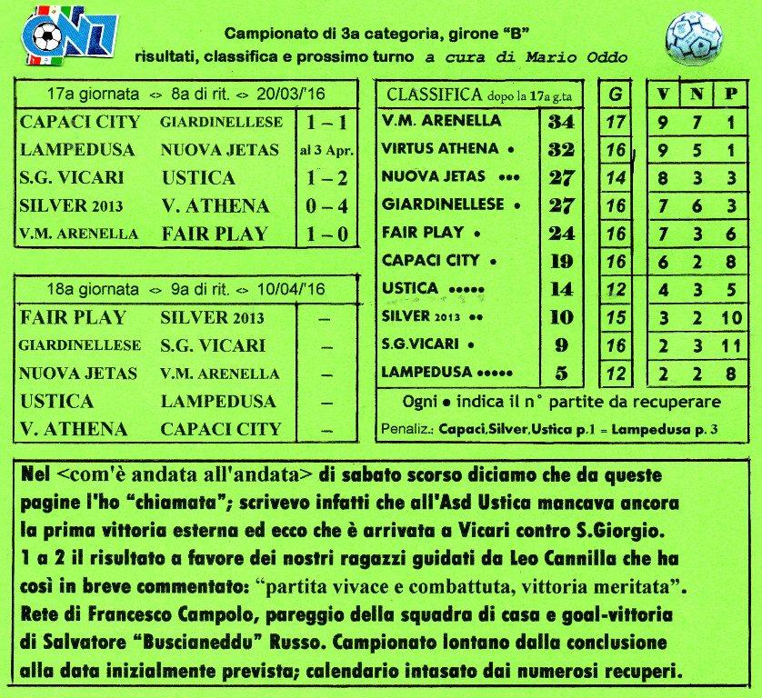 Campionato di calcio 3a ctg. gir. B Risultati, classifica e commento della 17a giornata, 8a di ritorno