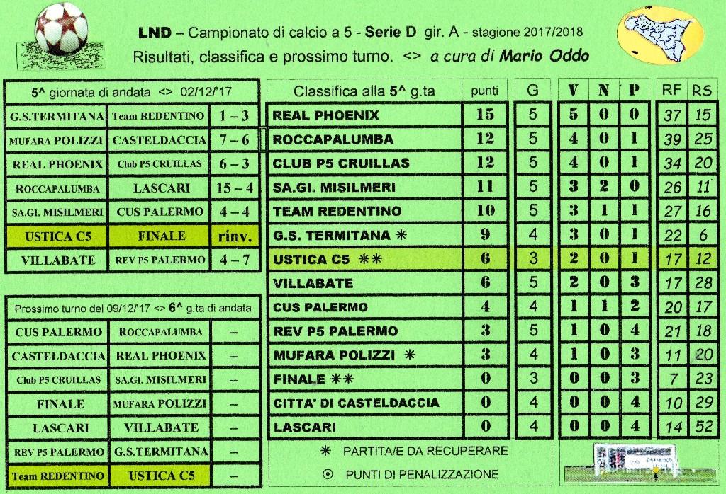 Campionato Di Calcio A 5 Serie D Gir A Risultati Classifica E Prossimo Turno Ustica Sape