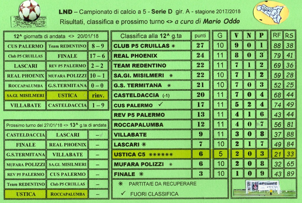 Campionato Di Calcio A 5 Serie D Girone A Risultati 12 G Ta Classifica E Prossimo Turno Ustica Sape