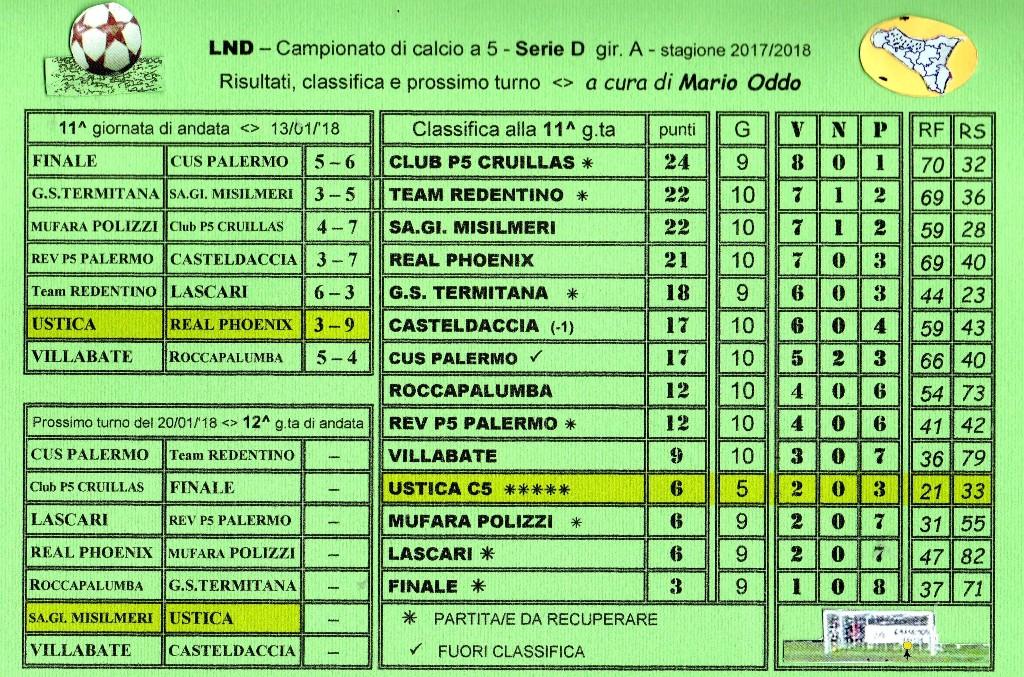 Campionato Di Calcio A 5 Serie D Gir A Risultati 11 G Ta Classifica E Prossimo Turno Ustica Sape