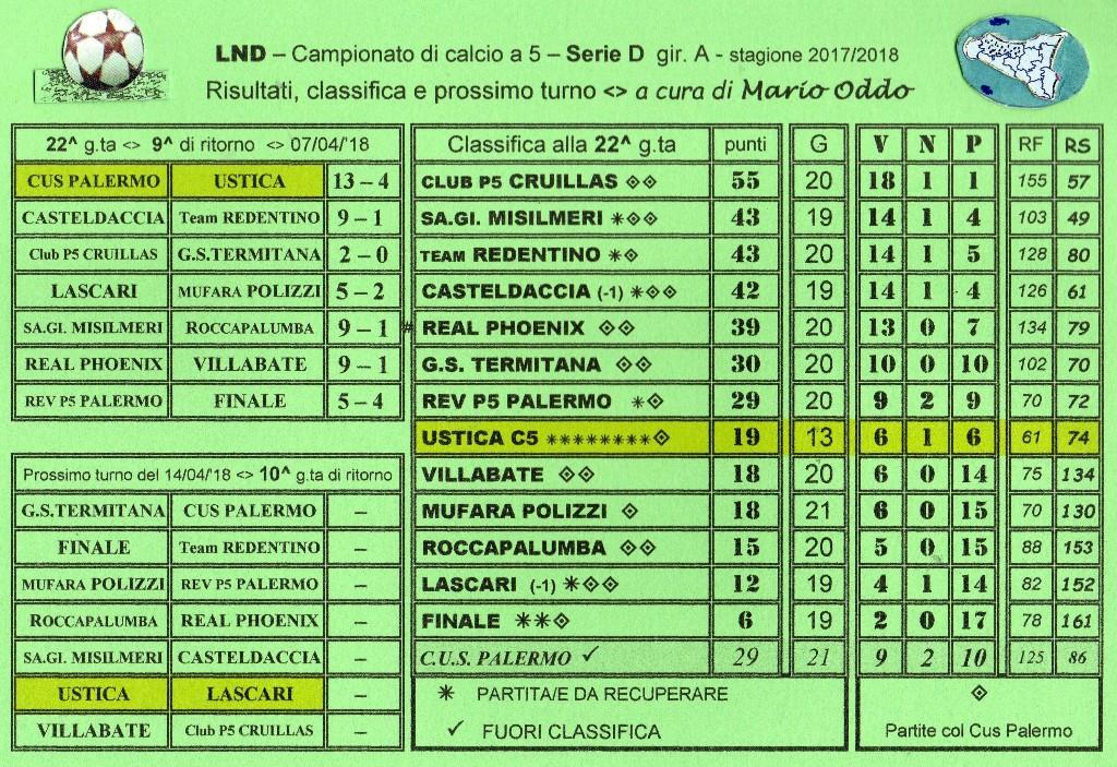 Campionato Di Calcio A 5 Serie D Girone A Risultati 22 G Ta Classifica E Prossimo Turno Ustica Sape